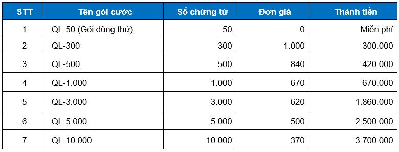 Bảng giá Minvoice SMI